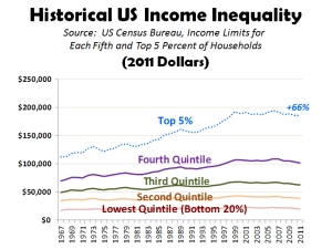 Historical-US-Income-Inequality-2011-Dollars
